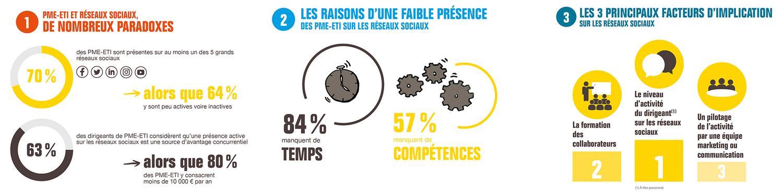 BPI France Le Lab La Quincaillerie agence de communication PME ETI Réseaux sociaux