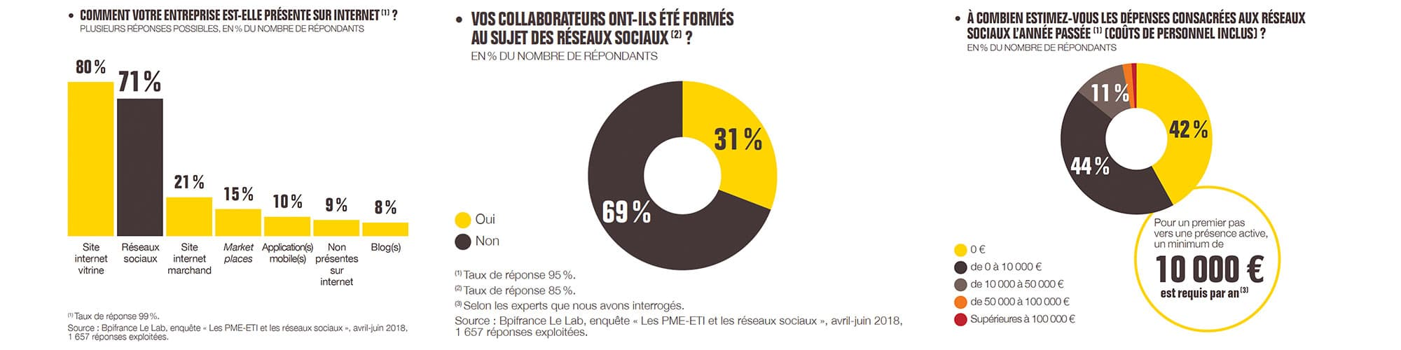 BPI France Le Lab PME ETI Réseaux sociaux